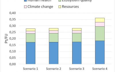 Life cycle analysis of different LTDH development scenarios: A case study of a municipality in Latvia